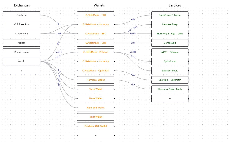 https://ethglobal.s3.amazonaws.com/rec2ThuFdwLzQ7DpQ/blockchain_service_diagram_2.png