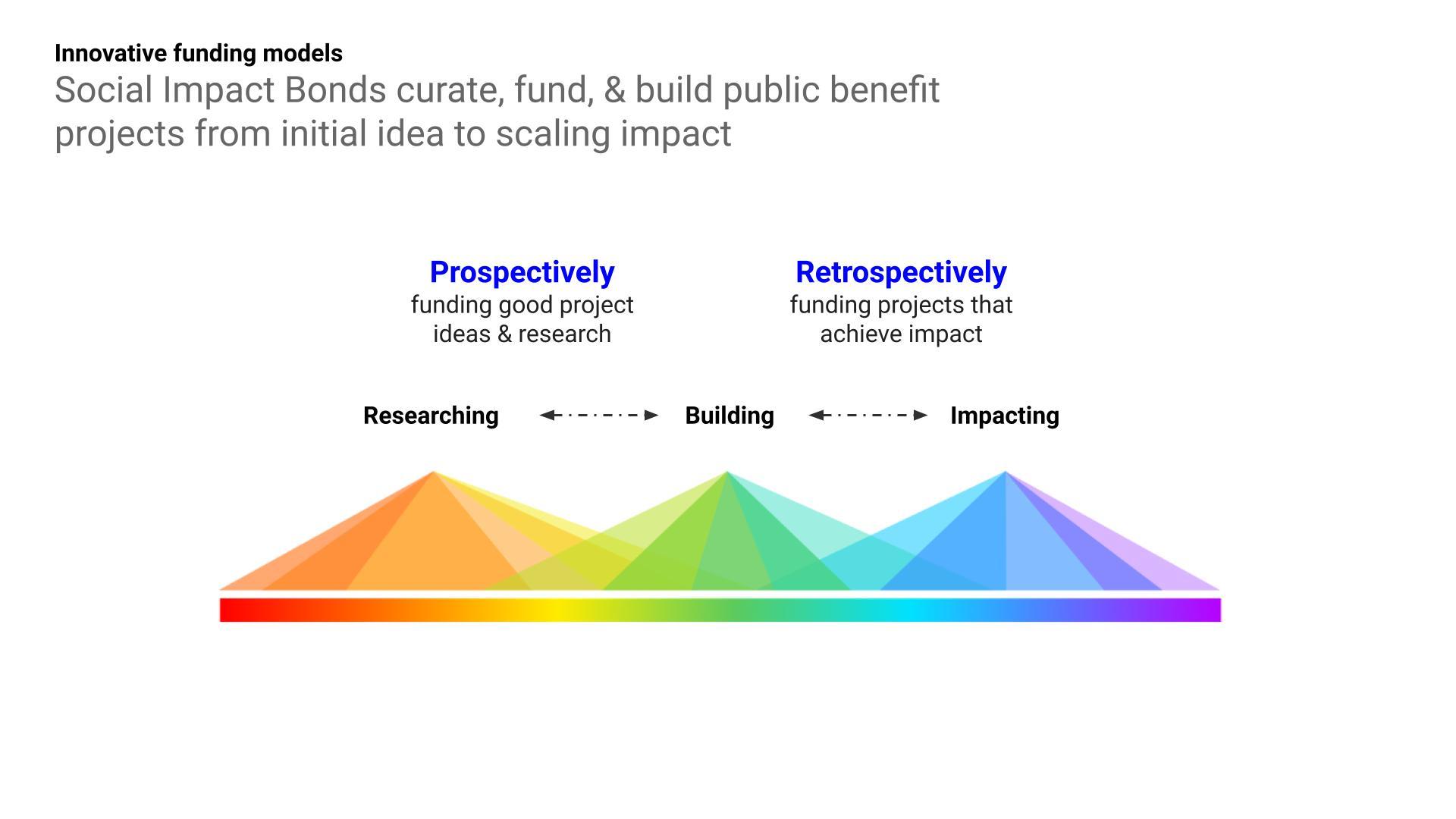 https://ethglobal.s3.amazonaws.com/rec8y7zUS8H97bpVH/Innovative_Funding_Models.jpg