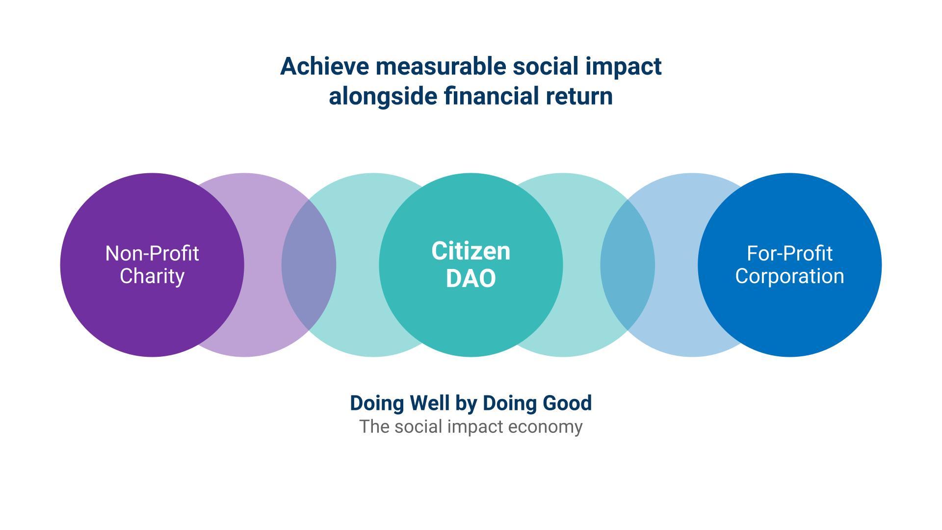 https://ethglobal.s3.amazonaws.com/rec8y7zUS8H97bpVH/Social_Impact_Economy.jpg