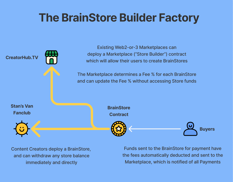 https://ethglobal.s3.amazonaws.com/recGgtA9iVgKitXWz/brainstore-marketplace.png