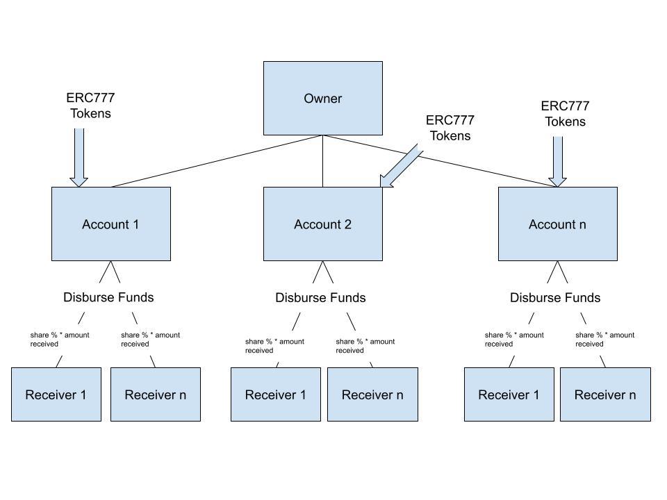 ERC777 Token Distributor