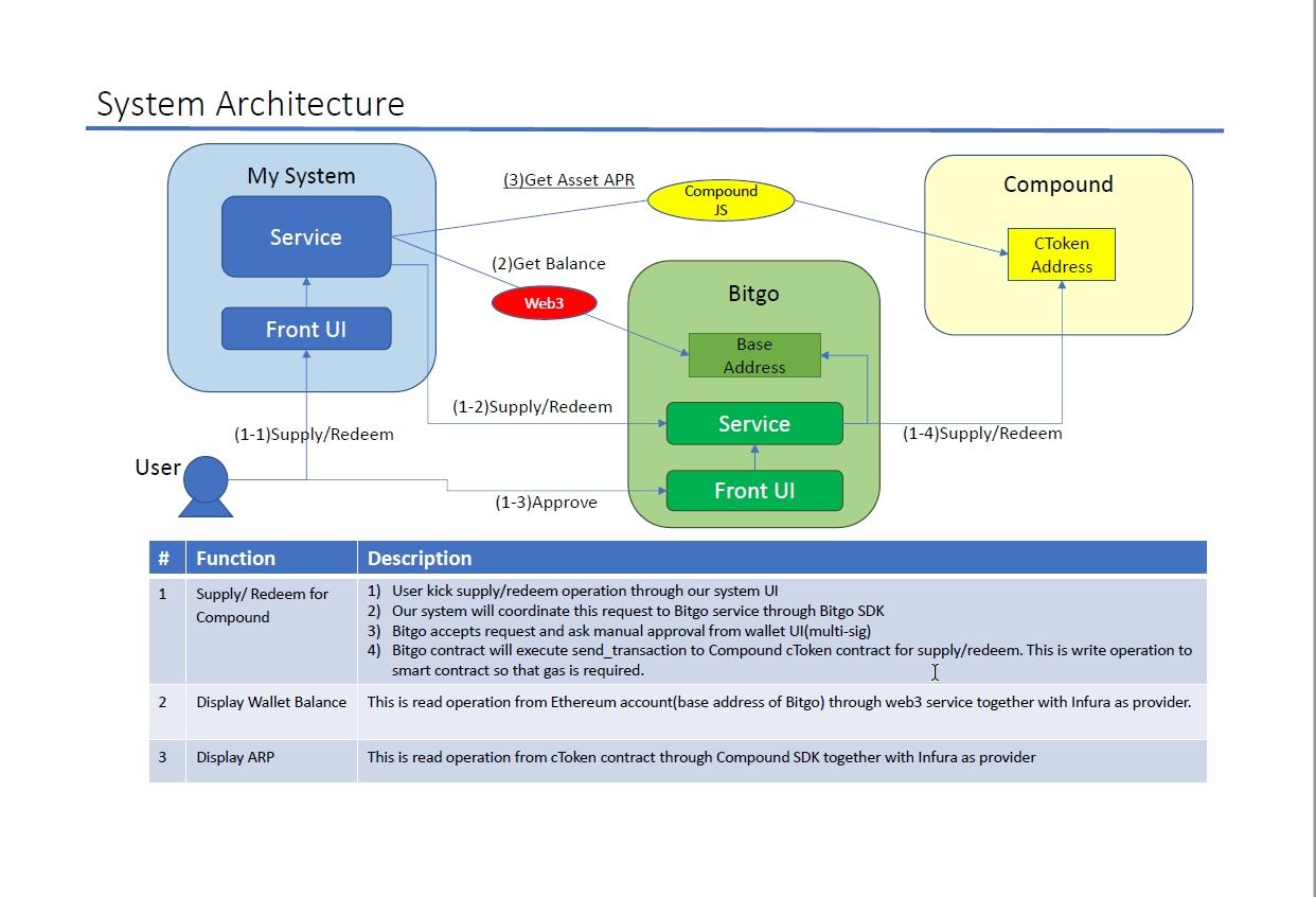 https://ethglobal.s3.amazonaws.com/recVX39pN3V8hxV0j/system_architecture.png