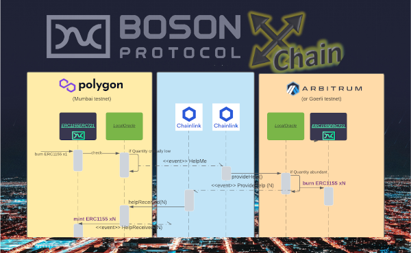 Boson Cross-Chain showcase