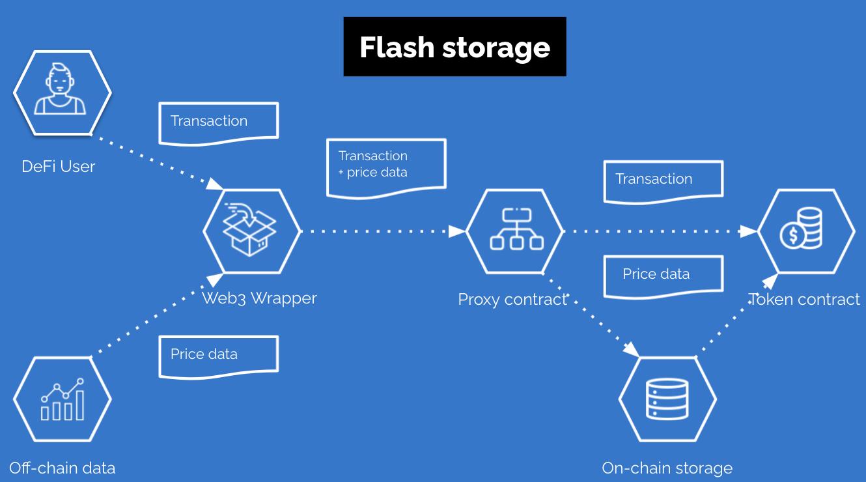 https://ethglobal.s3.amazonaws.com/reci2Z4S6jQhQqLjm/komodo-flash-storage.png