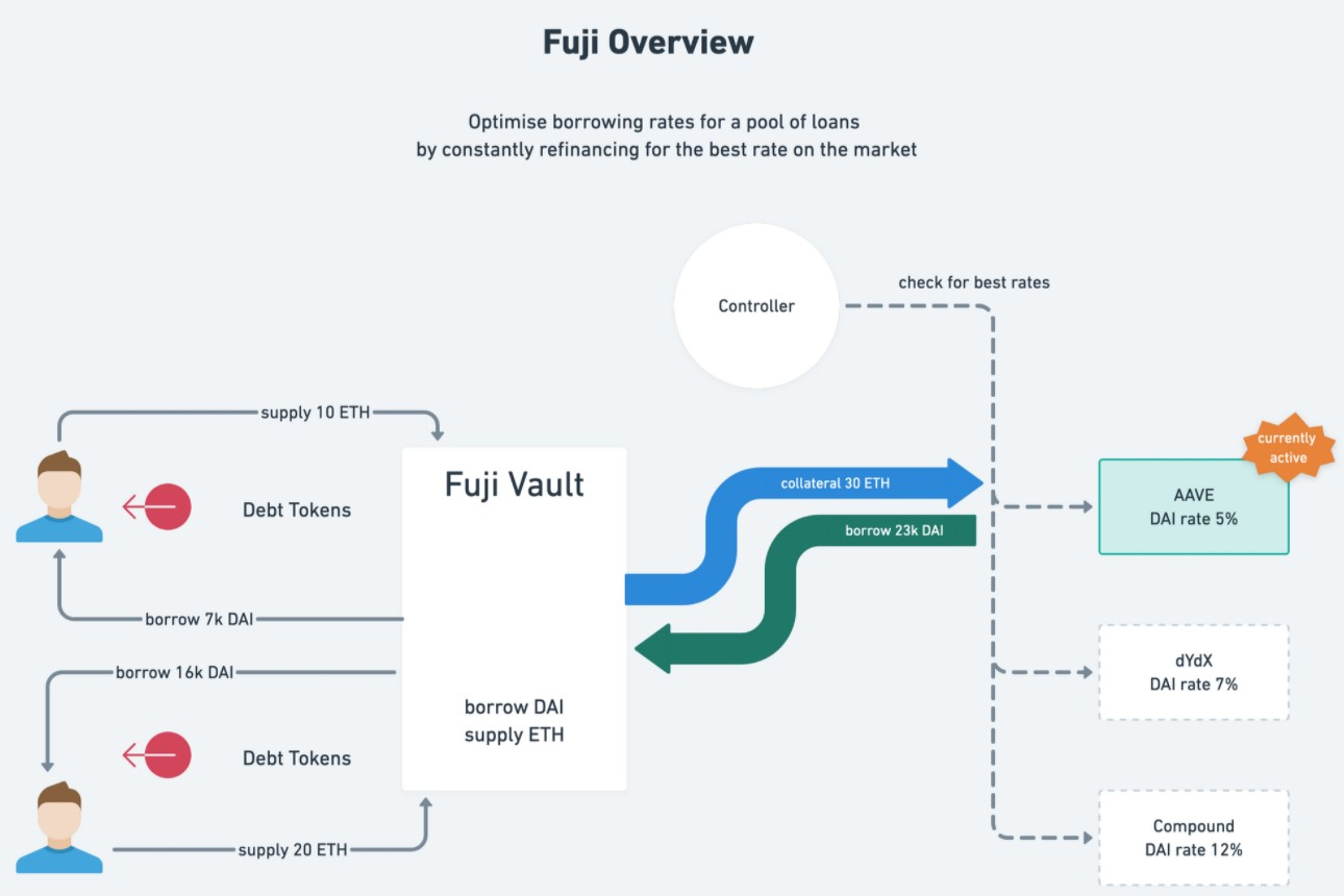 Fuji Borrow showcase