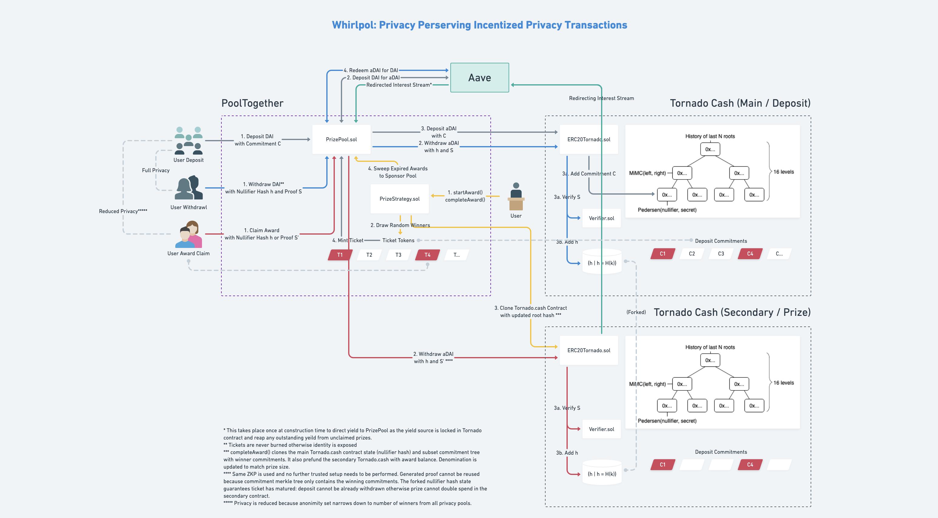https://ethglobal.s3.amazonaws.com/recu93IVJ4DBGsnmr/diagram.png